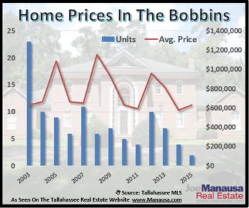 Bobbin Home Sales Report February 2015