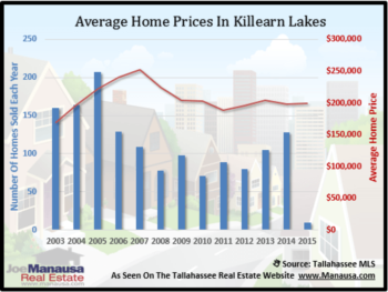 Killearn Lakes Housing Report February 2015