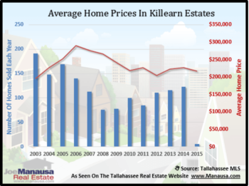 Killearn Estates Housing Report February 2015