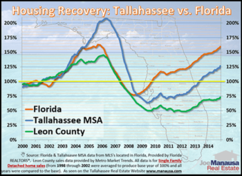 Tallahassee Real Estate Market Forecast February 2015