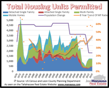 Housing Permits: A New Trend That Will Create A New Normal