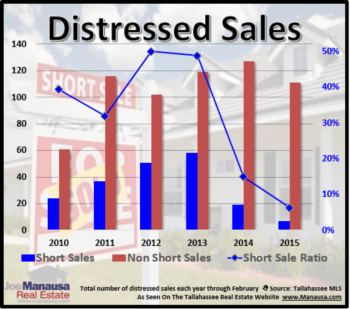 Distressed Home Sales Have Not Gone Away