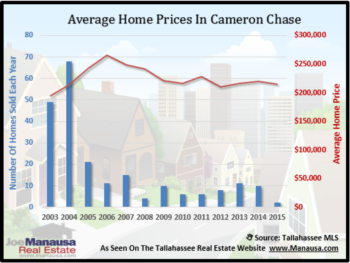 Cameron Chase Housing Report March 2015