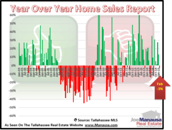 Year Over Year Home Sales Decline In February