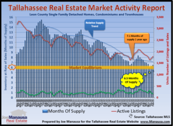 Latest Review of Supply And Demand For Tallahassee Real Estate