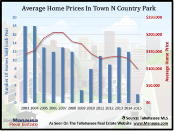 Town N Country Park Housing Report March 2015