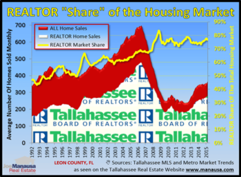 Tallahassee Realtor Sales Are On The Rise In 2015