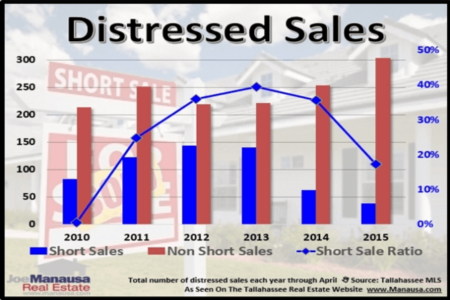 The Makeup Of Distressed Home Sales Is Changing