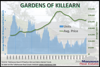 Gardens Of Killearn Real Estate Report January 2016