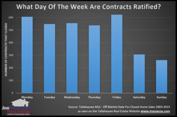 Is There A Best Day Of The Week To Buy A Home?