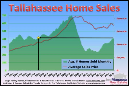 Tallahassee Real Estate Sales: Now Versus 1998, What Has Changed?