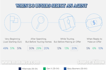 Zillow: Half Of All Buyers Now Using Modern Home Buying Process