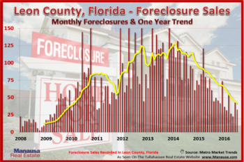 The Ultimate Tallahassee Foreclosures Report August 2016