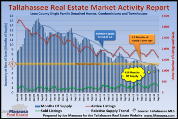 Current State Of Supply And Demand For Homes In Tallahassee October 2016