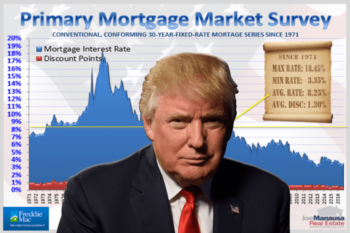 Three Reasons A Trump Presidency Means Higher Mortgage Interest Rates