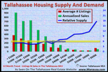 Inventory Of Homes Has Major Impact On Real Estate Negotiations