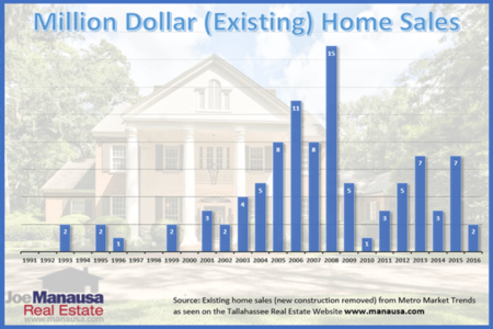 So You Want To Buy A Million Dollar Home In Tallahassee?