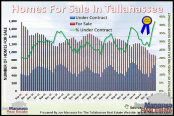 New Records Erasing Inventory Of Homes For Sale In Tallahassee