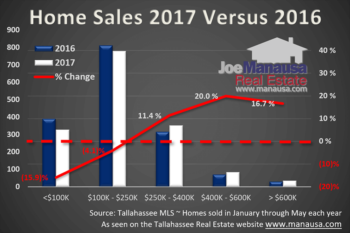 Luxury Homes For Sale In Tallahassee Continue Holding Strong