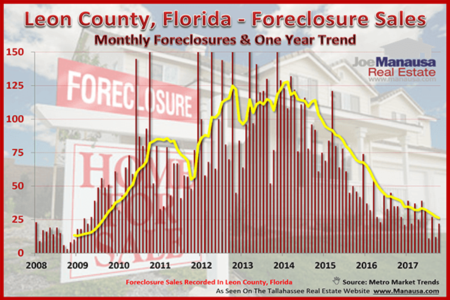 Can You Still Find A Foreclosure In Tallahassee For Forty Cents On The Dollar?