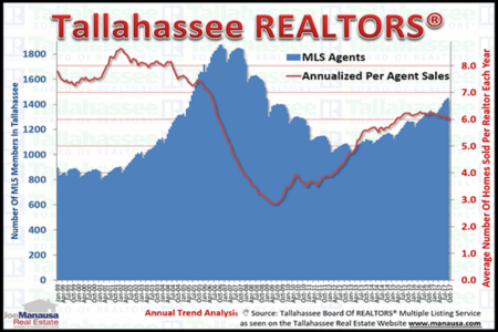 What The Increase In Tallahassee Realtors Means For Real Estate Consumers