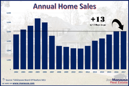 2018 Home Sales Forecast For Tallahassee