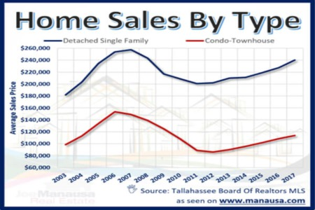 What The Numbers Say About The Average Home In Tallahassee