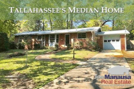 Is Tallahassee's Median Home Price Getting Unreachable?