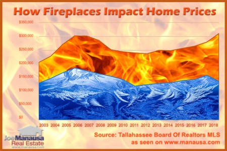 Do Tallahassee Homes Need Fireplaces For Resale Purposes?