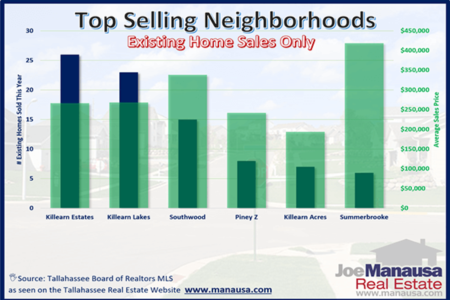 25% Of All Homes Sold Are In These 6 Tallahassee Neighborhoods