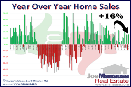 Year Over Year Home Sales Surge 16% Higher in February