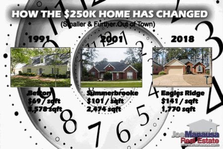 How The $250K Home Has Changed In Tallahassee