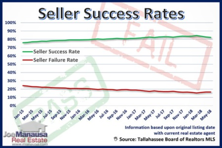 Not All Home Sellers Finding Success In Today's Market