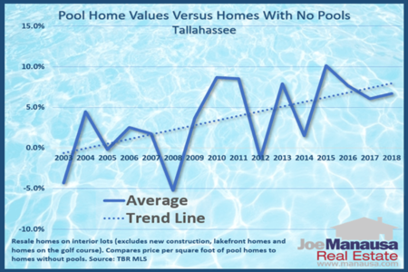 What Is A Swimming Pool Worth When Selling A Home?