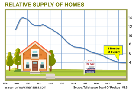 Is It Time To Redefine Housing Market Equilibrium?