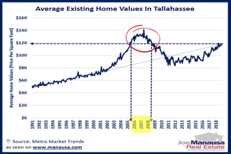 How Tallahassee Home Values Compare With The Past