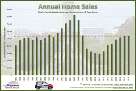 Annual Home Sales Rise In Tallahassee