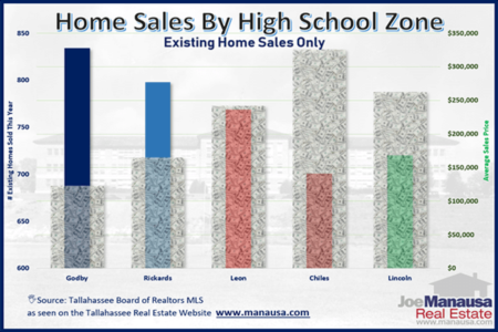 Tallahassee Housing Report For Each Public High School