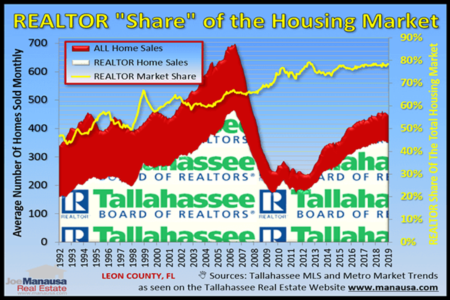 Are You Selling A Home In Tallahassee?