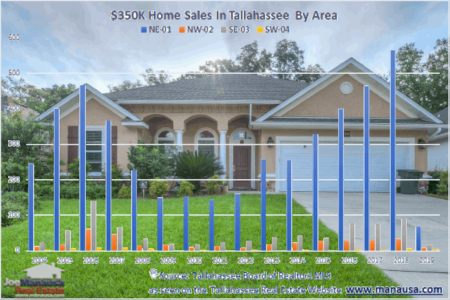 Everything You Should Know About $350,000 Homes For Sale In Tallahassee