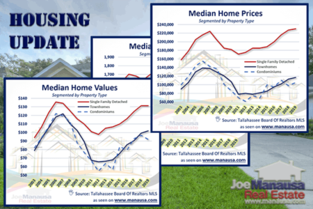 Tallahassee Housing Update March 2019