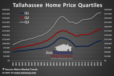 Quartiles Demonstrate Home Price Evolution In Tallahassee