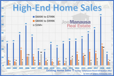 High-End Homes Market Update April 2019