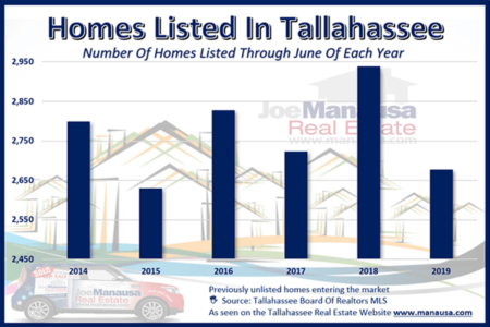 New Real Estate Listings Report July 2019