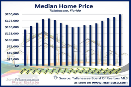The Median Home Price In Tallahassee Is Moving