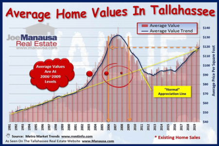 Has The Average Home Value In Tallahassee Peaked?