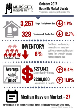 Area Housing Market Holds Steady Entering the Fourth Quarter