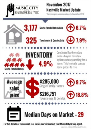 BREAKING: Nashville Home Sales Up 6 Percent in November