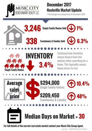 2017 BEST YEAR ON RECORD FOR MIDDLE TENNESSEE HOUSING MARKET