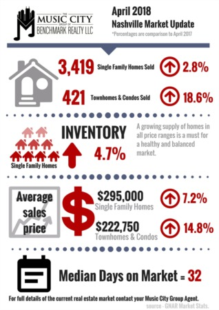 April Home Sales Bring Increases in Sales and Inventory